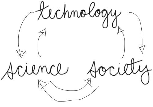 tech-determinism